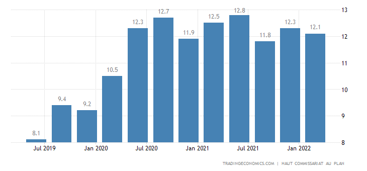 Morocco Unemployment Rate