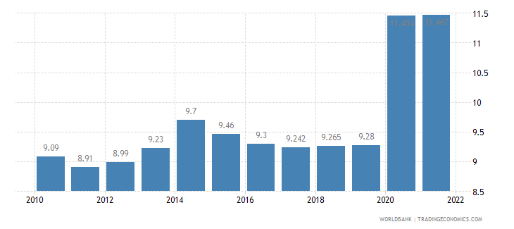 morocco unemployment total percent of total labor force wb data