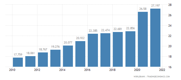 morocco unemployment youth total percent of total labor force ages 15 24 wb data