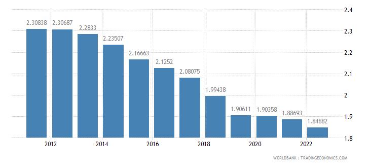 morocco urban population growth annual percent wb data