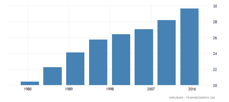 morocco urban population male percent of total wb data