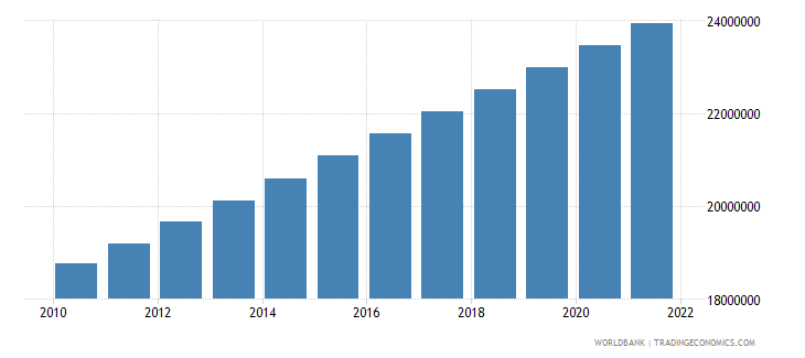 morocco urban population wb data