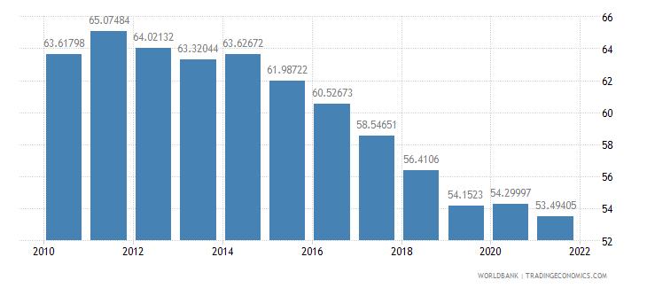 morocco vulnerable employment female percent of female employment wb data