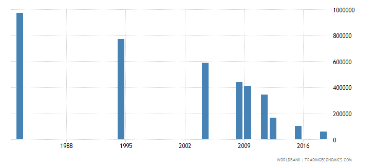 morocco youth illiterate population 15 24 years male number wb data