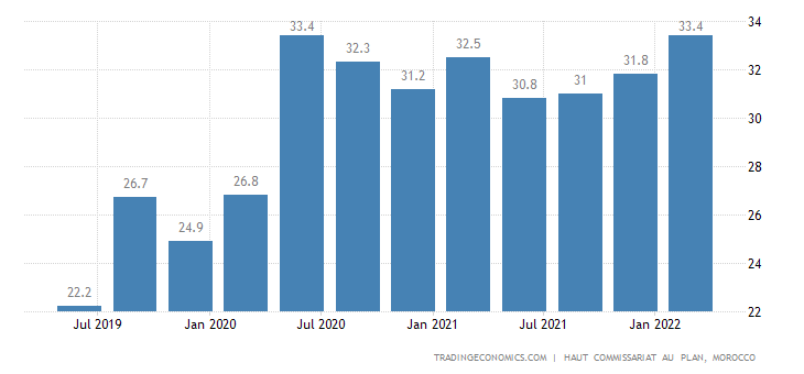 Morocco Youth Unemployment Rate
