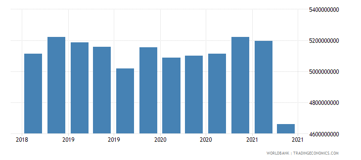 mozambique 02_cross border loans from bis banks to nonbanks wb data