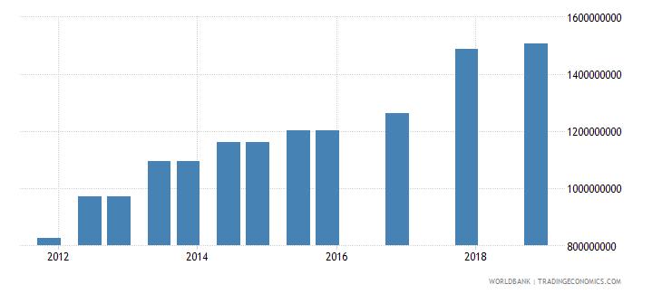 mozambique 04_official bilateral loans aid loans wb data