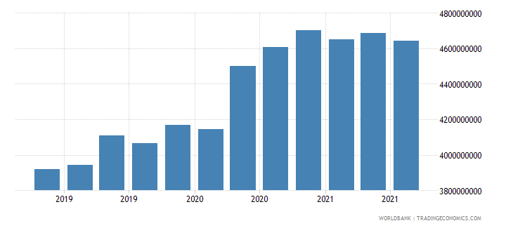 mozambique 06_multilateral loans total wb data