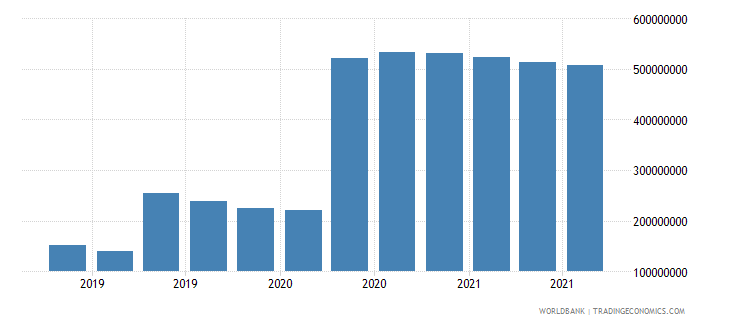 mozambique 07_multilateral loans imf wb data