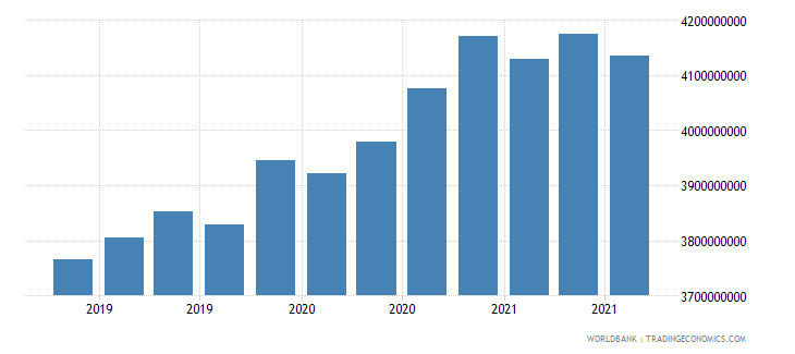 mozambique 08_multilateral loans other institutions wb data