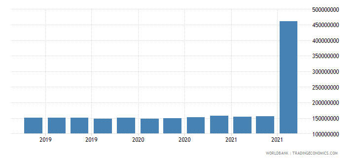 mozambique 11_sdr allocation wb data