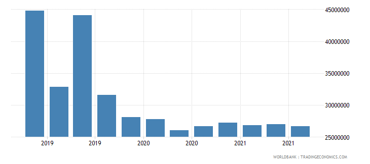 mozambique 13_multilateral loans imf short term wb data