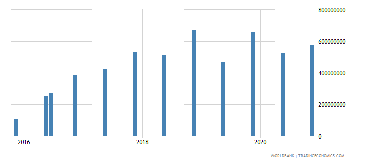 mozambique 14_debt securities held by nonresidents wb data