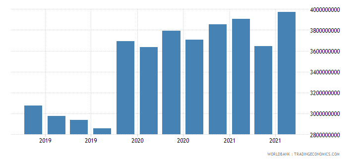 mozambique 24_international reserves excluding gold wb data