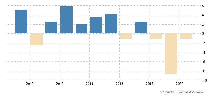 mozambique adjusted net national income per capita annual percent growth wb data
