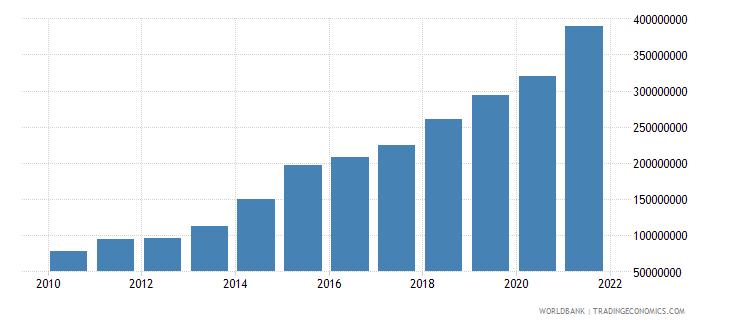 mozambique adjusted savings carbon dioxide damage us dollar wb data