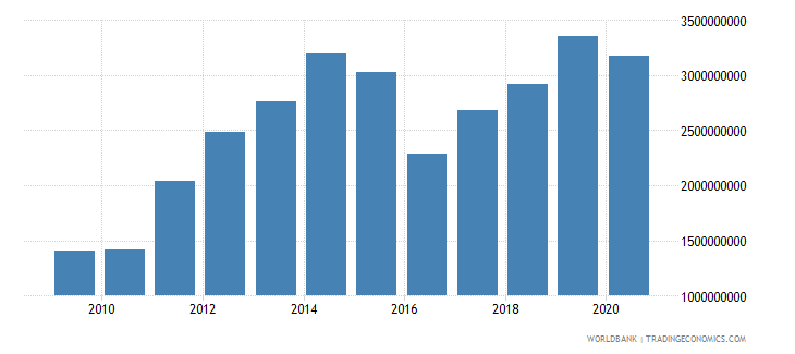 mozambique adjusted savings consumption of fixed capital us dollar wb data