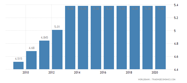 mozambique adjusted savings education expenditure percent of gni wb data