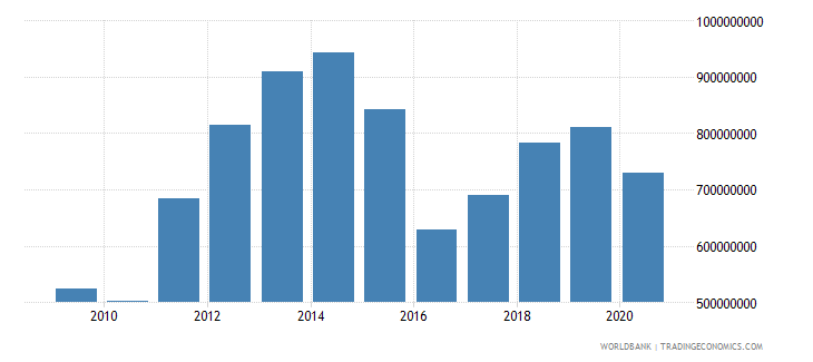 mozambique adjusted savings education expenditure us dollar wb data