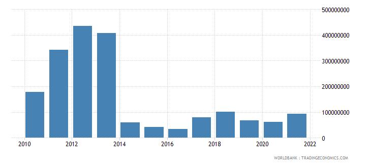 mozambique adjusted savings energy depletion us dollar wb data
