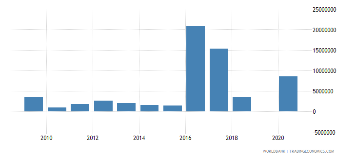mozambique adjusted savings mineral depletion us dollar wb data