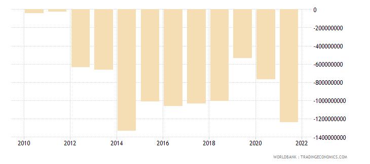 mozambique adjusted savings net national savings us dollar wb data