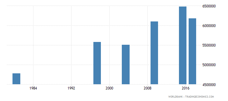 mozambique adult illiterate population 15 years both sexes number wb data