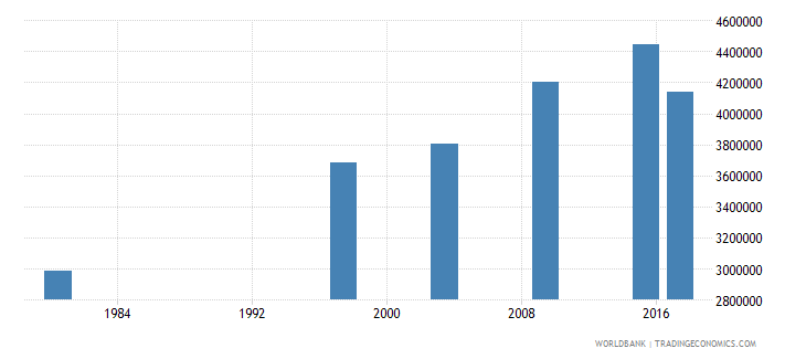 mozambique adult illiterate population 15 years female number wb data
