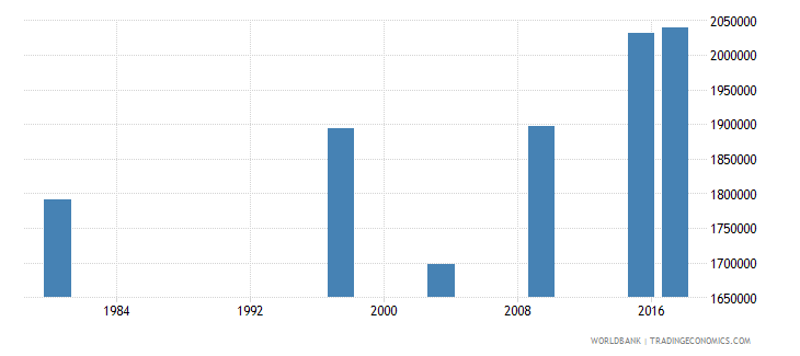 mozambique adult illiterate population 15 years male number wb data