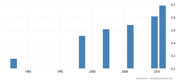mozambique adult literacy rate population 15 years gender parity index gpi wb data
