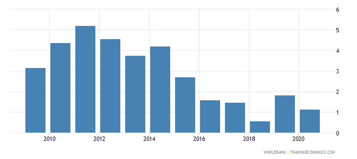 mozambique agricultural raw materials exports percent of merchandise exports wb data