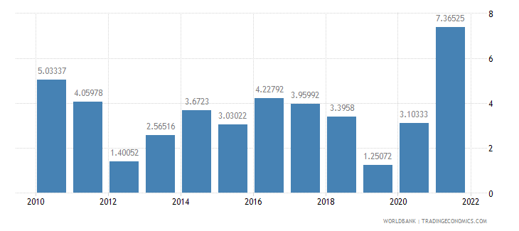 mozambique agriculture value added annual percent growth wb data