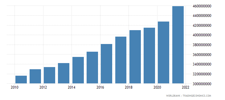 mozambique agriculture value added constant 2000 us dollar wb data