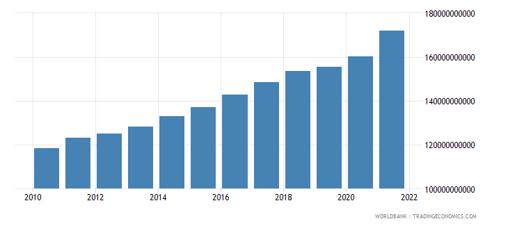 mozambique agriculture value added constant lcu wb data