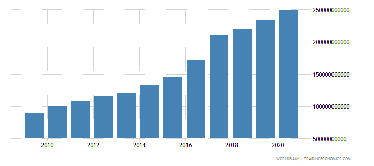 mozambique agriculture value added current lcu wb data