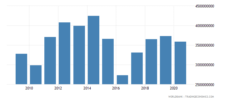mozambique agriculture value added us dollar wb data