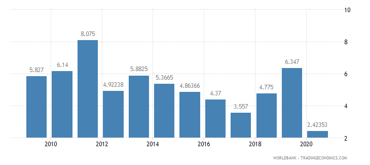 mozambique air transport freight million ton km wb data