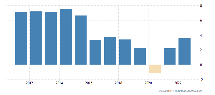 mozambique annual percentage growth rate of gdp at market prices based on constant 2010 us dollars  wb data