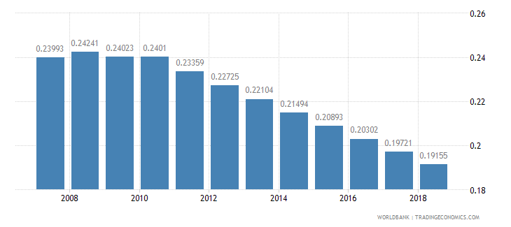 mozambique arable land hectares per person wb data