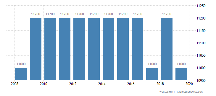 mozambique armed forces personnel total wb data