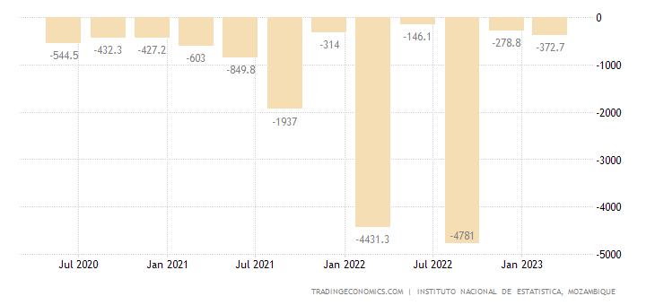 Mozambique Balance of Trade