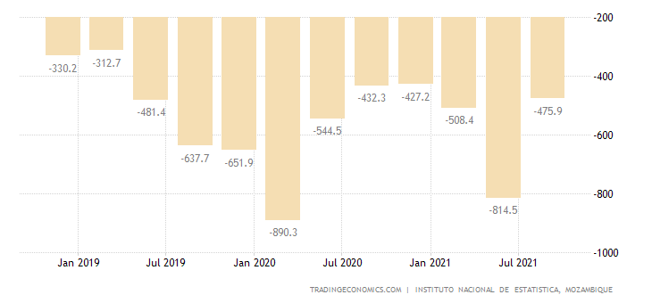 Mozambique Balance of Trade