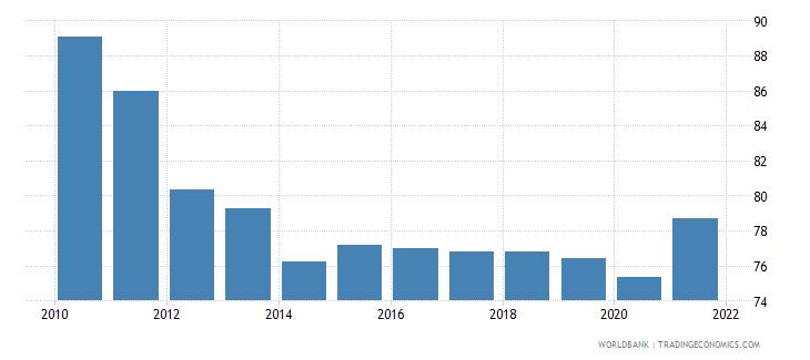 mozambique bank concentration percent wb data