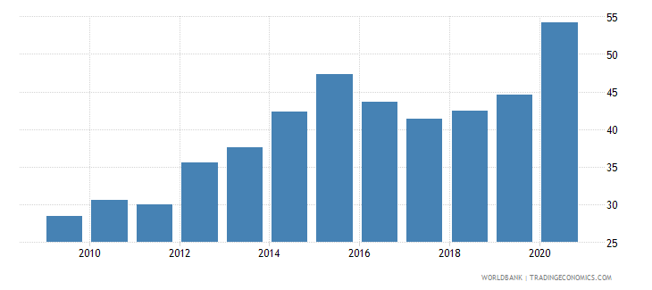 mozambique bank deposits to gdp percent wb data