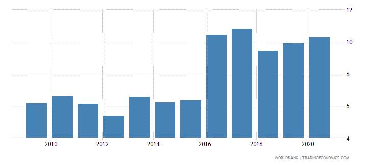mozambique bank lending deposit spread wb data