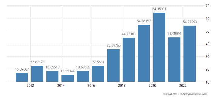 mozambique bank liquid reserves to bank assets ratio percent wb data