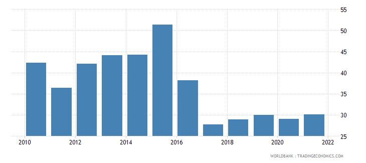 mozambique bank noninterest income to total income percent wb data