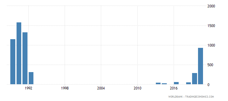 mozambique battle related deaths number of people wb data