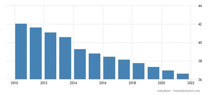 mozambique birth rate crude per 1 000 people wb data