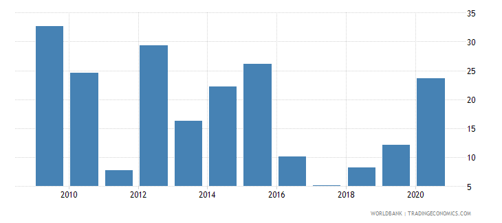 mozambique broad money growth annual percent wb data